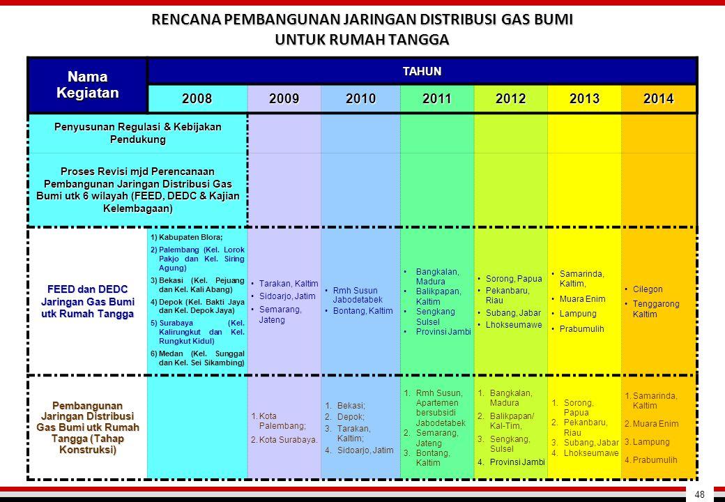 48 Nama Kegiatan TAHUN 2008200920102011201220132014 Penyusunan Regulasi & Kebijakan Pendukung Proses Revisi mjd Perencanaan Pembangunan Jaringan Distr