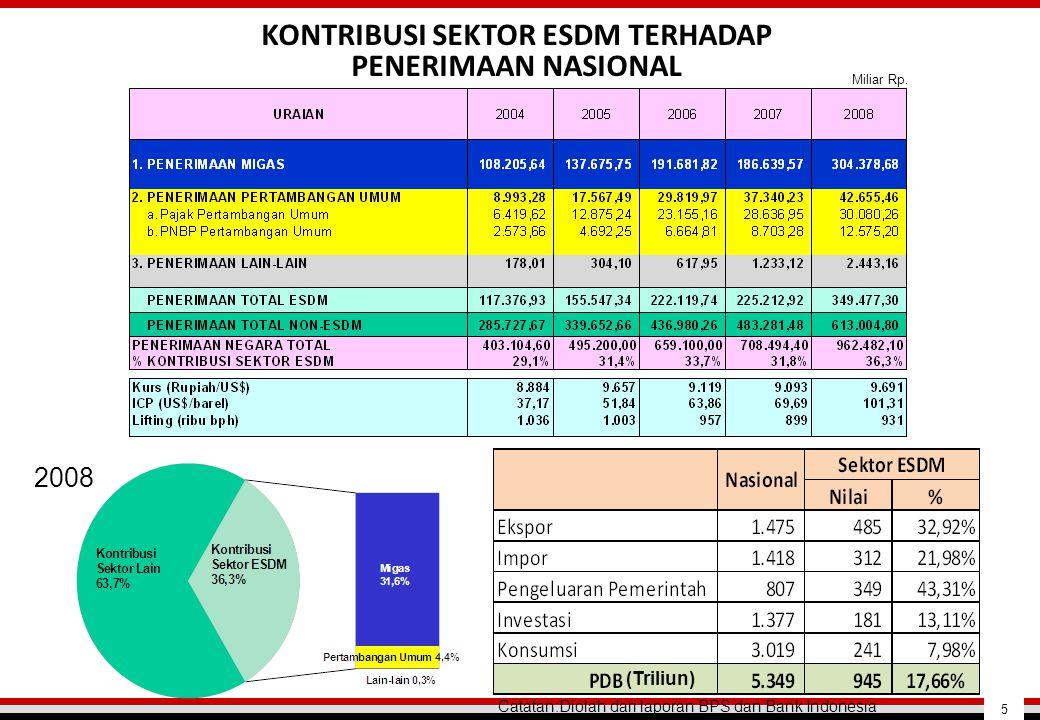 KONTRIBUSI SEKTOR ESDM TERHADAP PENERIMAAN NASIONAL Catatan:Diolah dari laporan BPS dan Bank Indonesia (Triliun) 2008 Miliar Rp. 5