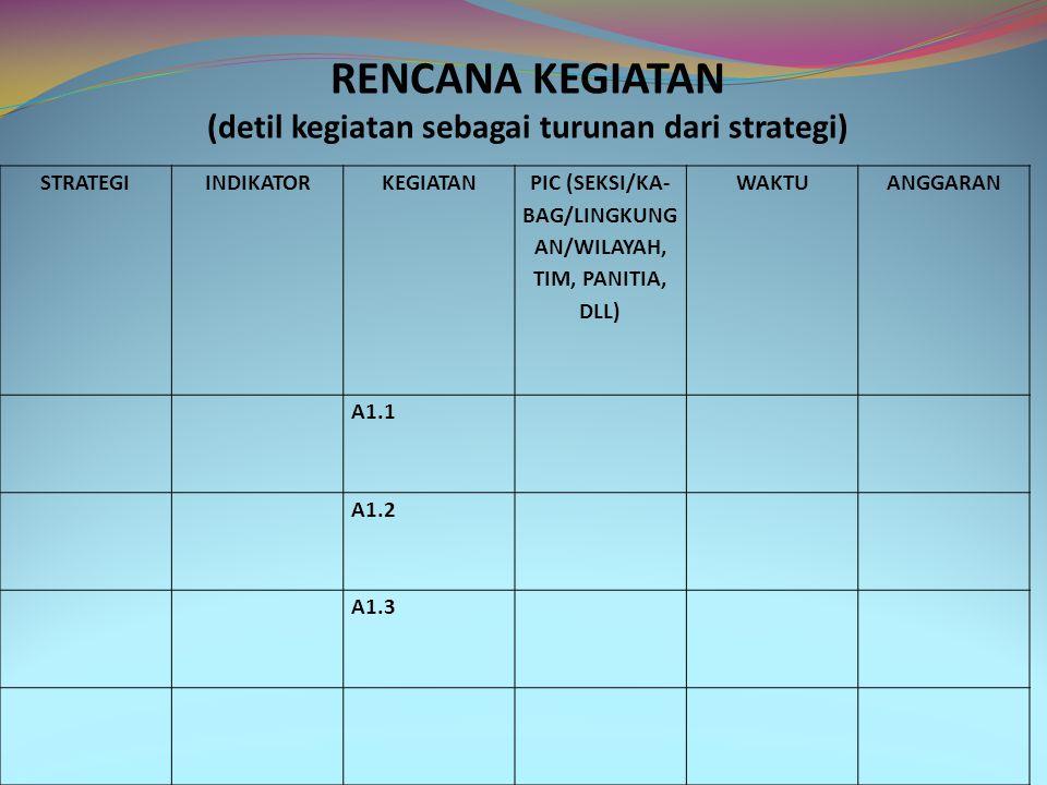 STRATEGIINDIKATORKEGIATAN PIC (SEKSI/KA- BAG/LINGKUNG AN/WILAYAH, TIM, PANITIA, DLL) WAKTUANGGARAN A1.1 A1.2 A1.3 RENCANA KEGIATAN (detil kegiatan sebagai turunan dari strategi)