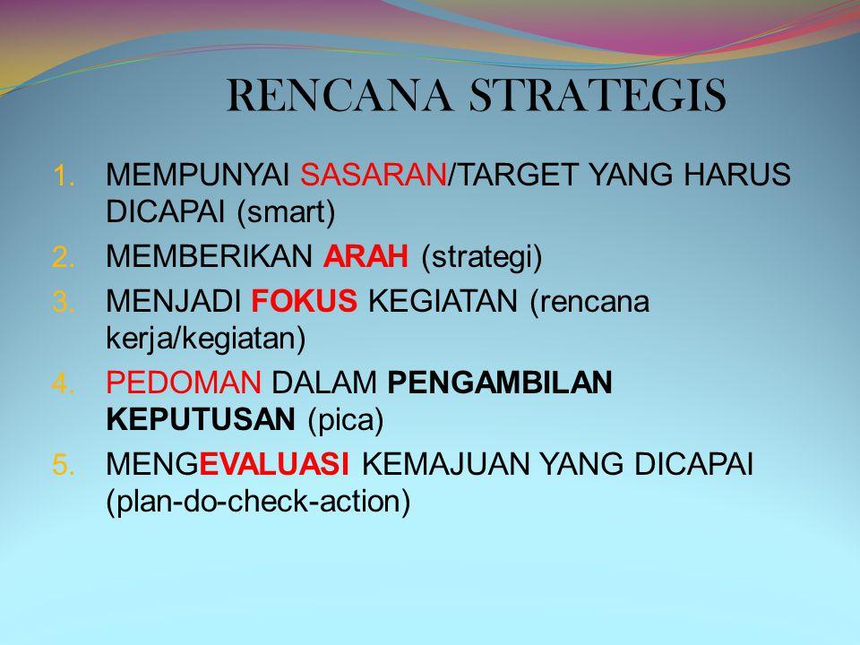 1.MEMPUNYAI SASARAN/TARGET YANG HARUS DICAPAI (smart) 2.