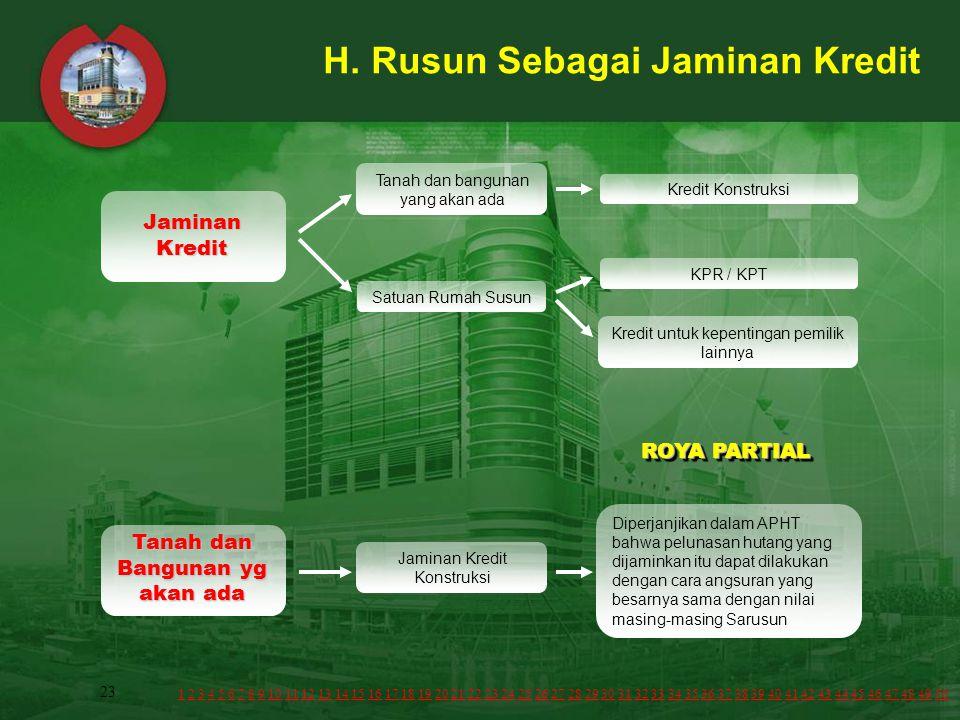 23 H. Rusun Sebagai Jaminan Kredit Jaminan Kredit Tanah dan bangunan yang akan ada Satuan Rumah Susun Kredit Konstruksi KPR / KPT Kredit untuk kepenti