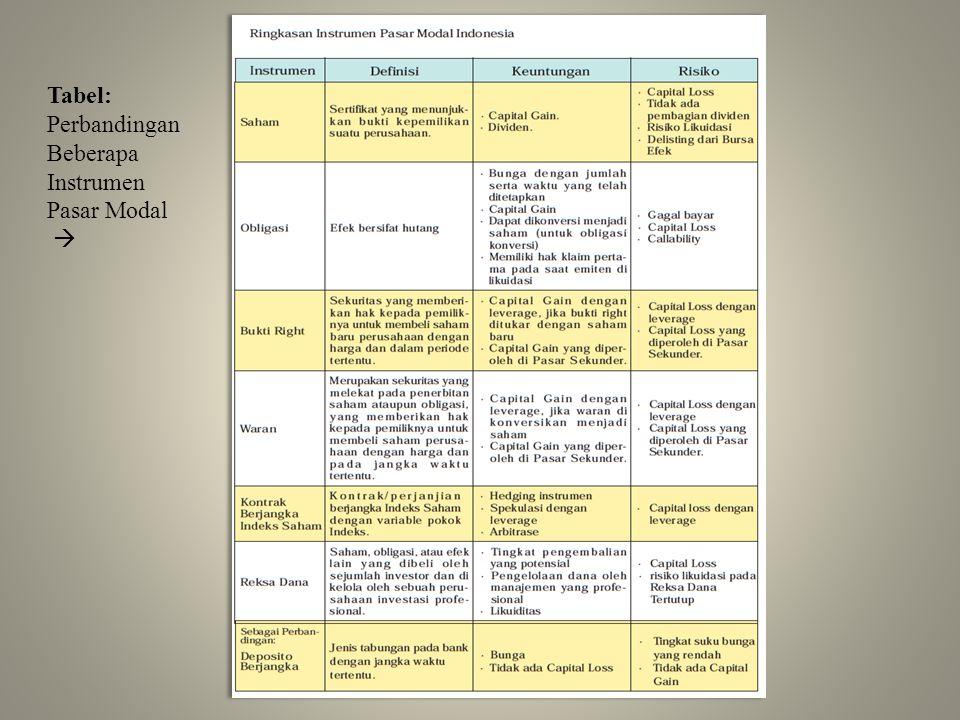 Tabel: Perbandingan Beberapa Instrumen Pasar Modal 