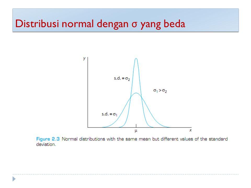 Distribusi normal dengan σ yang beda