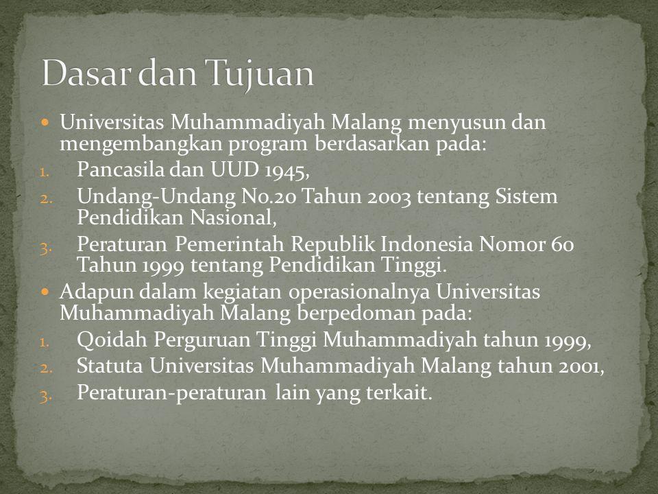  Universitas Muhammadiyah Malang menyusun dan mengembangkan program berdasarkan pada: 1. Pancasila dan UUD 1945, 2. Undang-Undang No.20 Tahun 2003 te