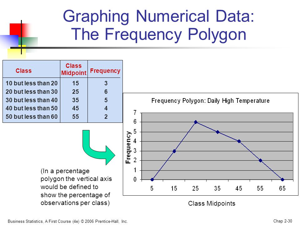 Business Statistics, A First Course (4e) © 2006 Prentice-Hall, Inc. Chap 2-30 Graphing Numerical Data: The Frequency Polygon Class Midpoints Class 10