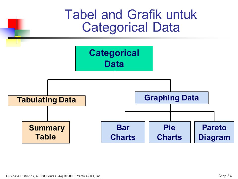 Business Statistics, A First Course (4e) © 2006 Prentice-Hall, Inc. Chap 2-4 Tabel and Grafik untuk Categorical Data Categorical Data Graphing Data Pi