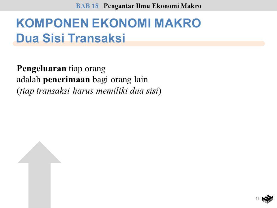 KOMPONEN EKONOMI MAKRO Dua Sisi Transaksi BAB 18Pengantar Ilmu Ekonomi Makro 10 Pengeluaran tiap orang adalah penerimaan bagi orang lain (tiap transak