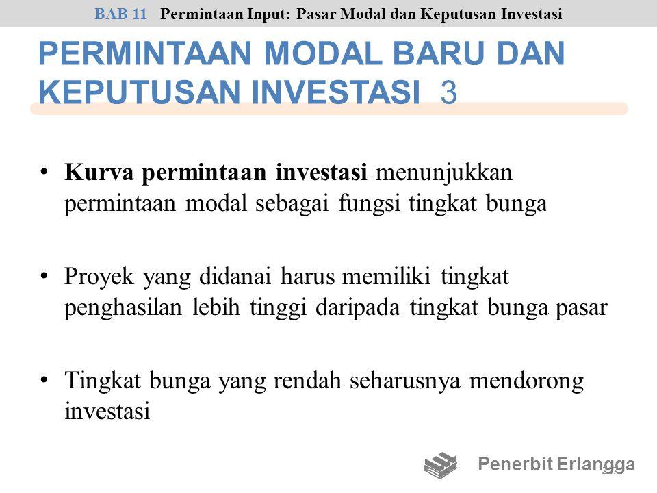 PERMINTAAN MODAL BARU DAN KEPUTUSAN INVESTASI 3 • Kurva permintaan investasi menunjukkan permintaan modal sebagai fungsi tingkat bunga • Proyek yang d