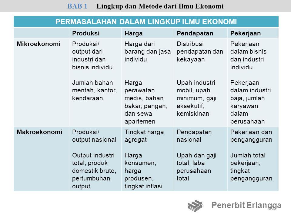 PERMASALAHAN DALAM LINGKUP ILMU EKONOMI ProduksiHargaPendapatanPekerjaan MikroekonomiProduksi/ output dari industri dan bisnis individu Jumlah bahan m