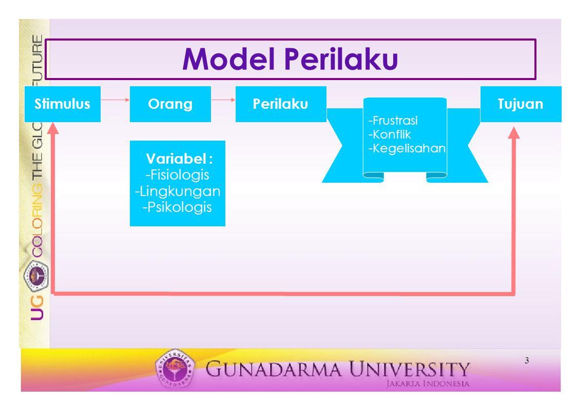 3 StimulusOrang Variabel : -Fisiologis -Lingkungan -Psikologis -Frustrasi -Konflik -Kegelisahan Model Perilaku TujuanPerilaku