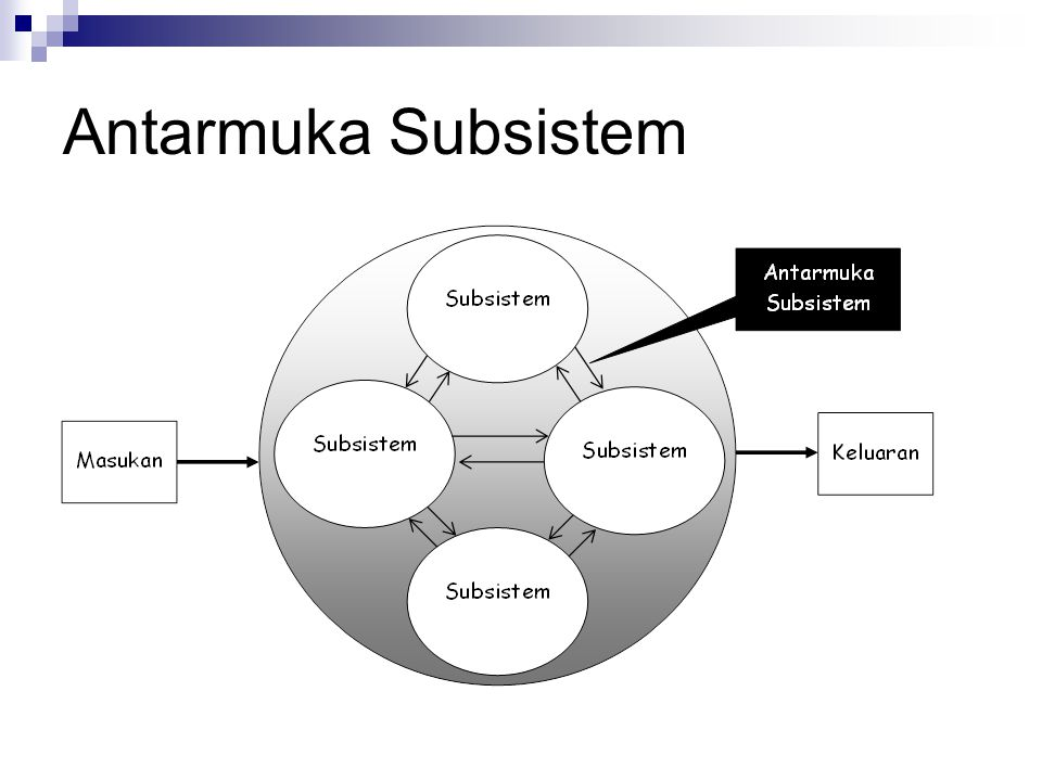 Antarmuka Subsistem