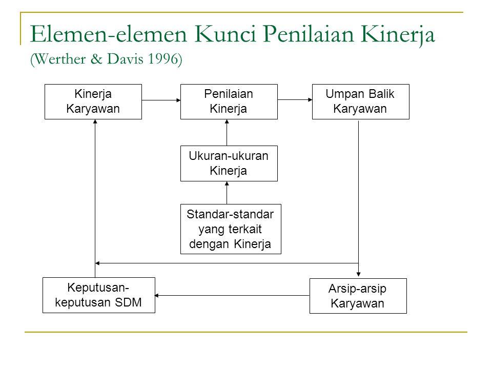 Elemen-elemen Kunci Penilaian Kinerja (Werther & Davis 1996) Kinerja Karyawan Arsip-arsip Karyawan Standar-standar yang terkait dengan Kinerja Ukuran-ukuran Kinerja Umpan Balik Karyawan Penilaian Kinerja Keputusan- keputusan SDM