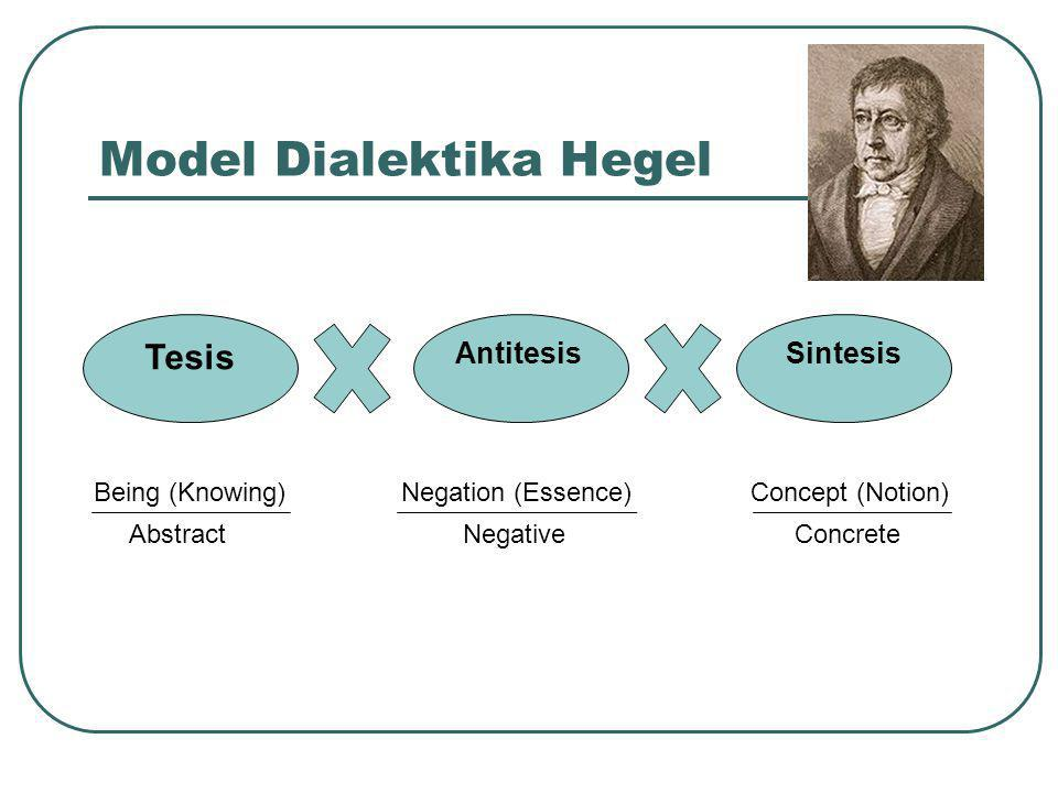 Model Dialektika Hegel Tesis AntitesisSintesis Being (Knowing) Negation (Essence) Concept (Notion) Abstract Negative Concrete