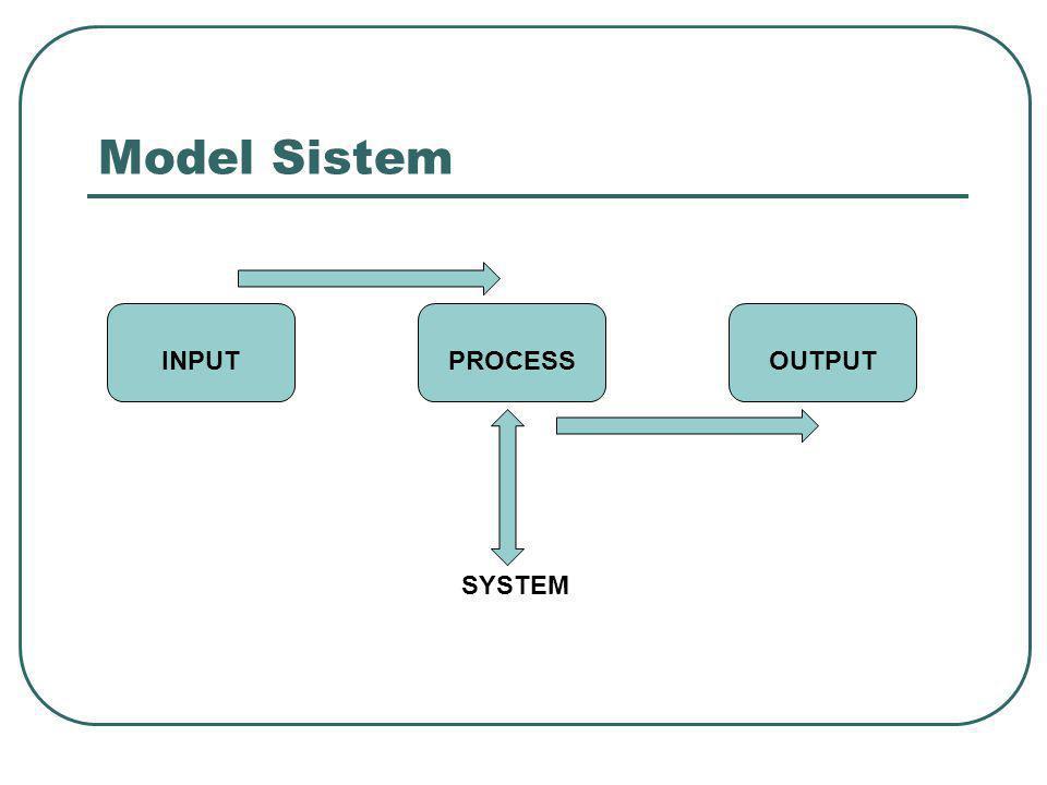 Model Sistem INPUTPROCESSOUTPUT SYSTEM