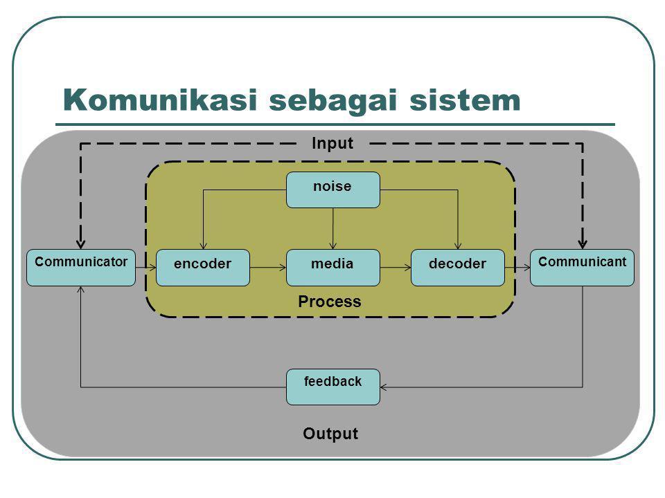 Komunikasi sebagai sistem Process Communicator encodermediadecoder Communicant noise feedback Input Output