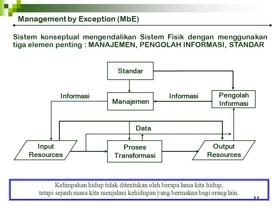 10 Management by Exception (MbE) MBE : Merupakan gaya / tindakan yang dilakukan oleh manager apabila terjadi ketidaksesuaian antara KINERJA AKTUAL (ap