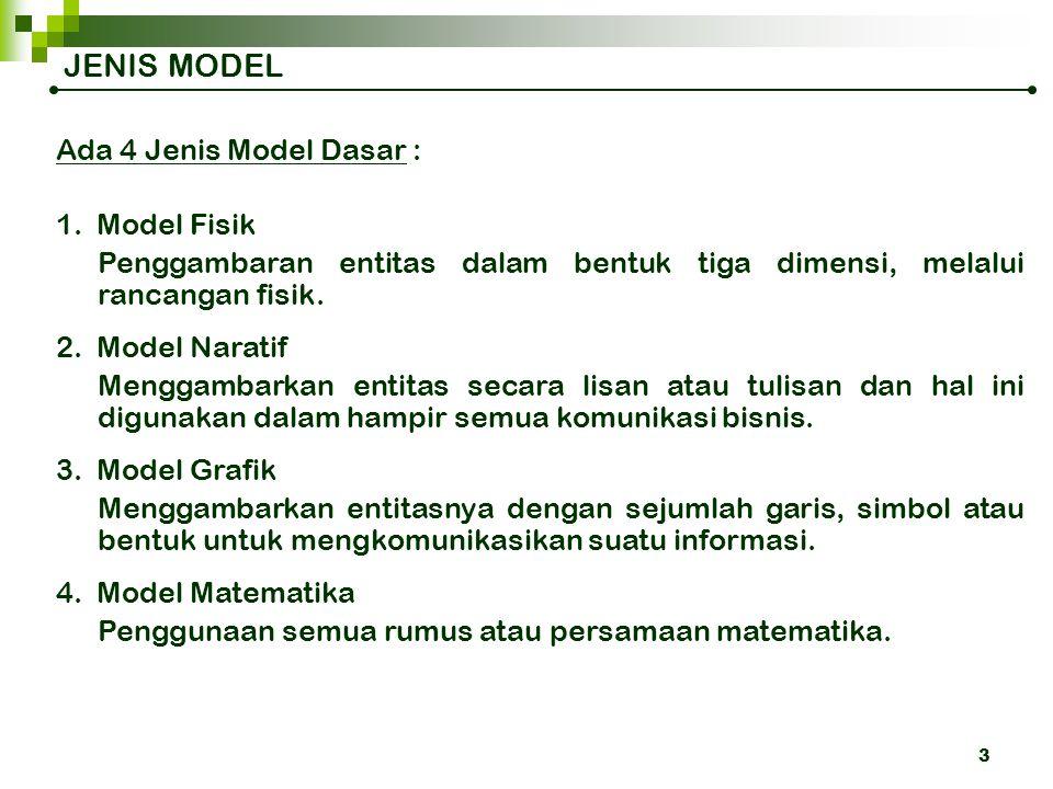 2 MODEL Pengertian Model : MODEL adalah Penyederhanaan (abstraction) dari sesuatu. Seorang MANAGER akan menggunakan model sebagai alat untuk pemecahan