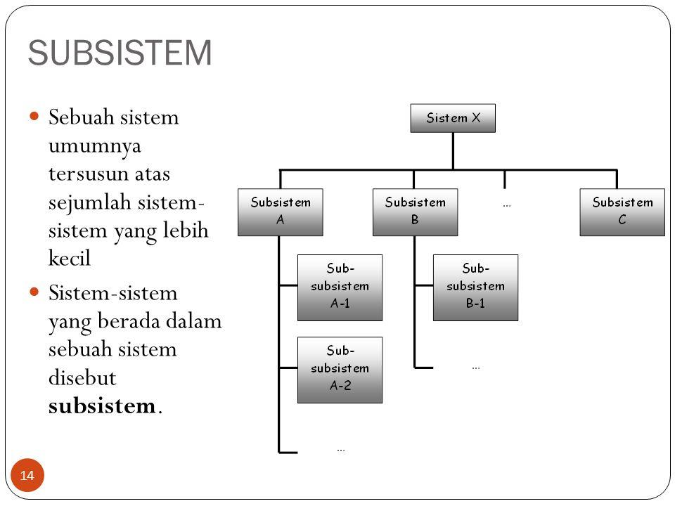 SUBSISTEM 14  Sebuah sistem umumnya tersusun atas sejumlah sistem- sistem yang lebih kecil  Sistem-sistem yang berada dalam sebuah sistem disebut su