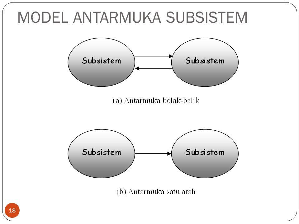 MODEL ANTARMUKA SUBSISTEM 18