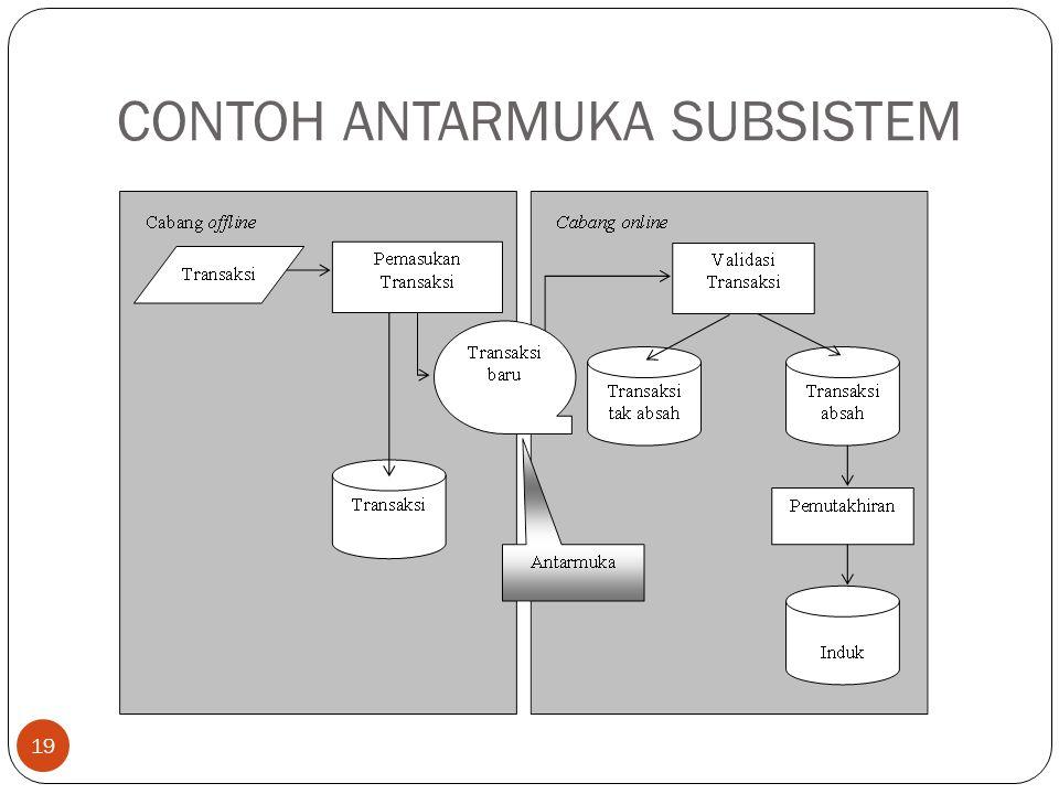 CONTOH ANTARMUKA SUBSISTEM 19