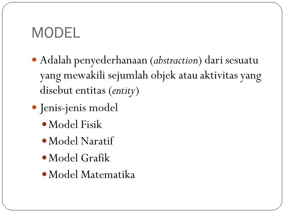 MODEL  Adalah penyederhanaan (abstraction) dari sesuatu yang mewakili sejumlah objek atau aktivitas yang disebut entitas (entity)  Jenis-jenis model