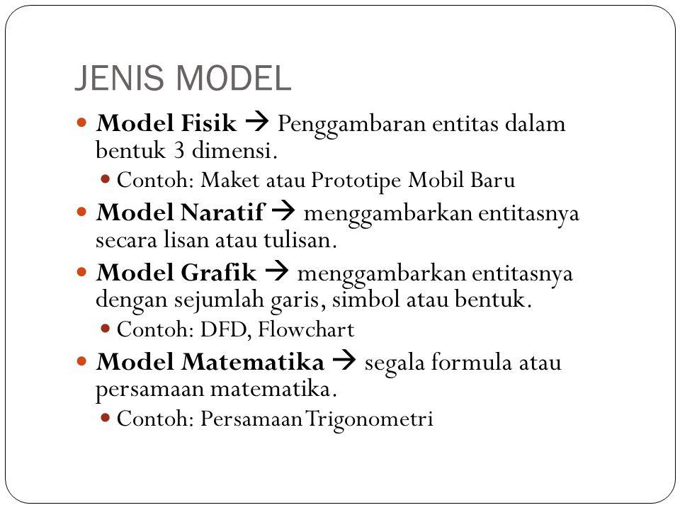 JENIS MODEL  Model Fisik  Penggambaran entitas dalam bentuk 3 dimensi.  Contoh: Maket atau Prototipe Mobil Baru  Model Naratif  menggambarkan ent