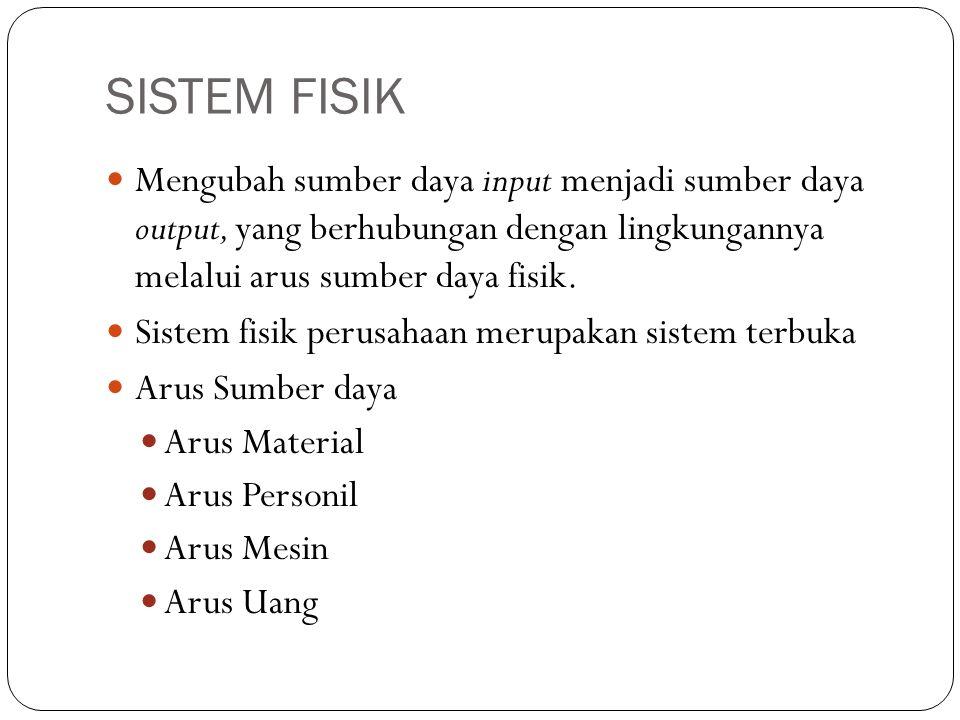 SISTEM FISIK  Mengubah sumber daya input menjadi sumber daya output, yang berhubungan dengan lingkungannya melalui arus sumber daya fisik.  Sistem f