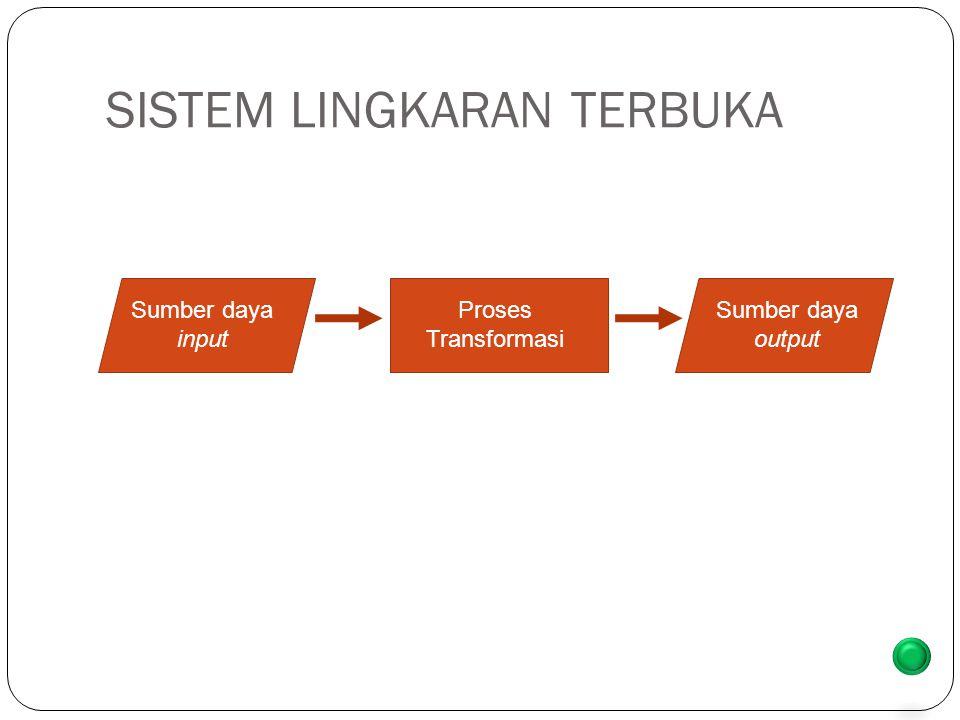 SISTEM LINGKARAN TERBUKA Sumber daya input Proses Transformasi Sumber daya output back