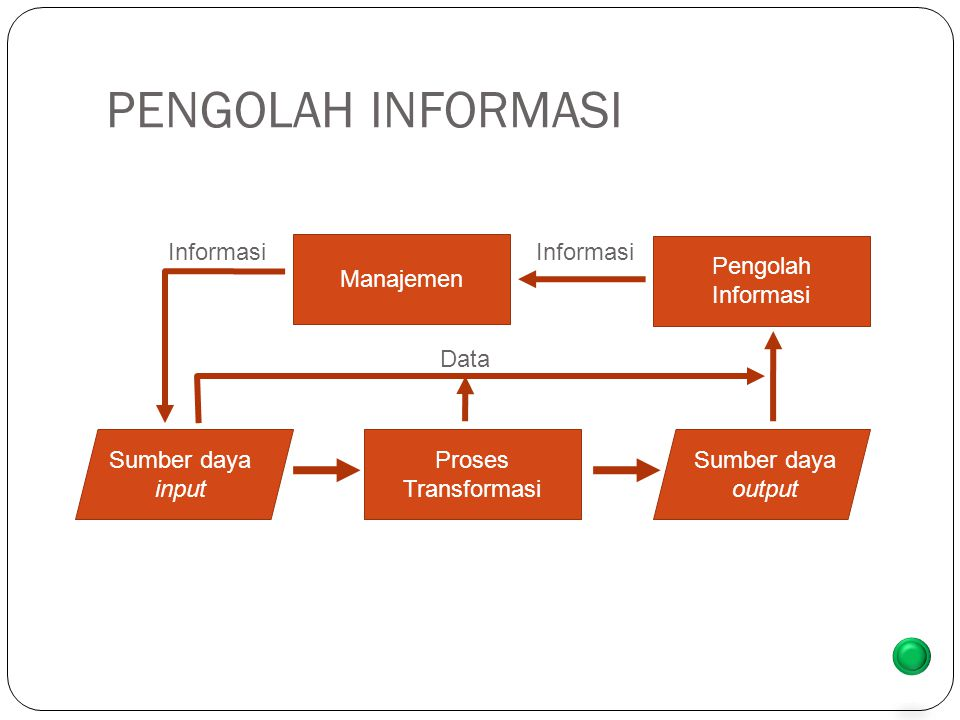PENGOLAH INFORMASI back Sumber daya input Proses Transformasi Sumber daya output Manajemen Informasi Pengolah Informasi Data