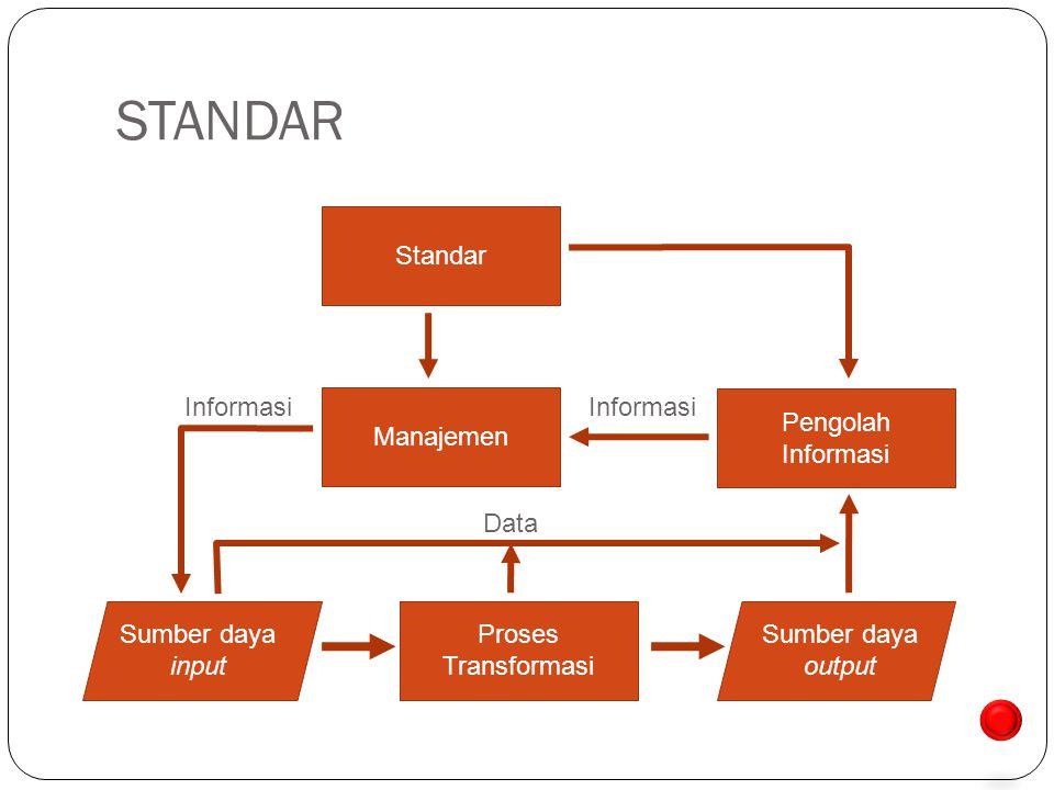 STANDAR Sumber daya input Proses Transformasi Sumber daya output Manajemen Informasi Pengolah Informasi Data Standar next