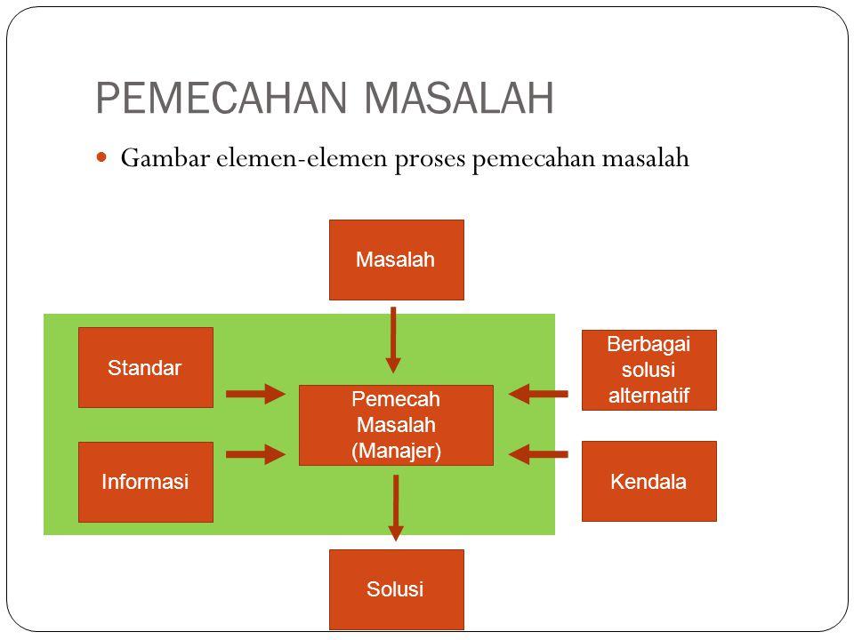 PEMECAHAN MASALAH  Gambar elemen-elemen proses pemecahan masalah Informasi Pemecah Masalah (Manajer) Standar Masalah Solusi Kendala Berbagai solusi a