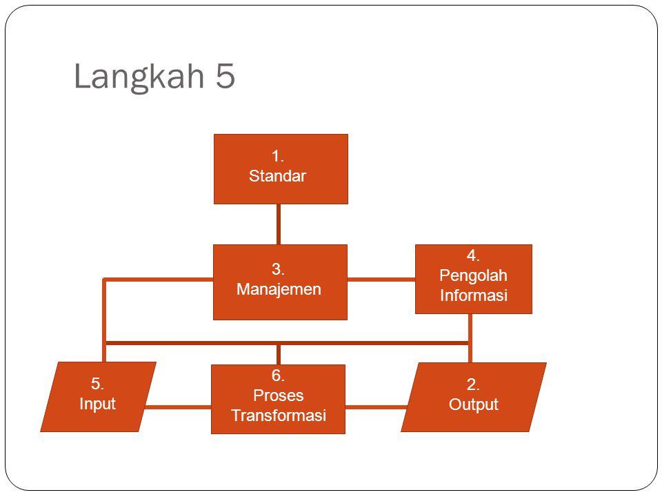 Langkah 5 6. Proses Transformasi 1. Standar 3. Manajemen 4. Pengolah Informasi 2. Output 5. Input