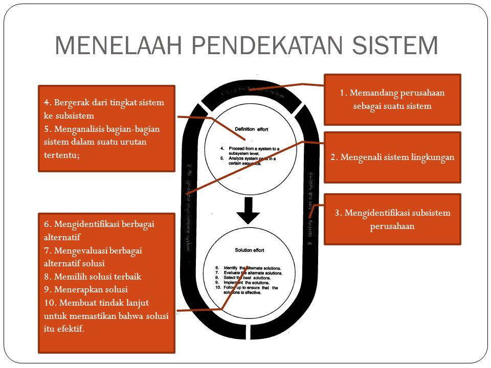 MENELAAH PENDEKATAN SISTEM 1. Memandang perusahaan sebagai suatu sistem 2. Mengenali sistem lingkungan 3. Mengidentifikasi subsistem perusahaan 4. Ber