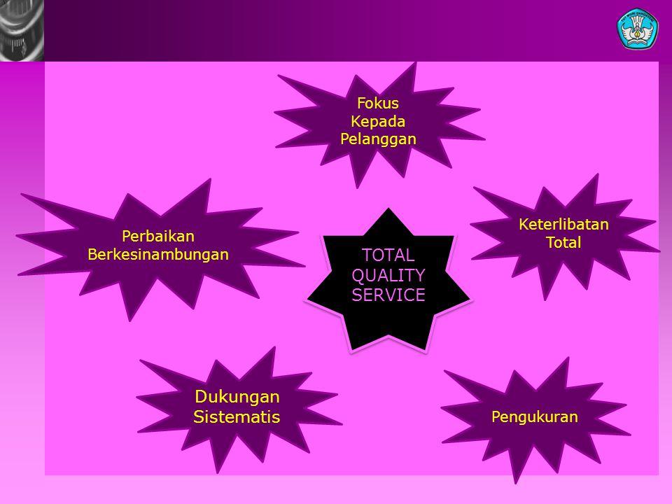 TOTAL QUALITY SERVICE TOTAL QUALITY SERVICE Perbaikan Berkesinambungan Fokus Kepada Pelanggan Dukungan Sistematis Pengukuran Keterlibatan Total