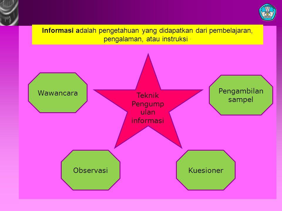 Informasi adalah pengetahuan yang didapatkan dari pembelajaran, pengalaman, atau instruksi. Teknik Pengump ulan informasi Wawancara ObservasiKuesioner