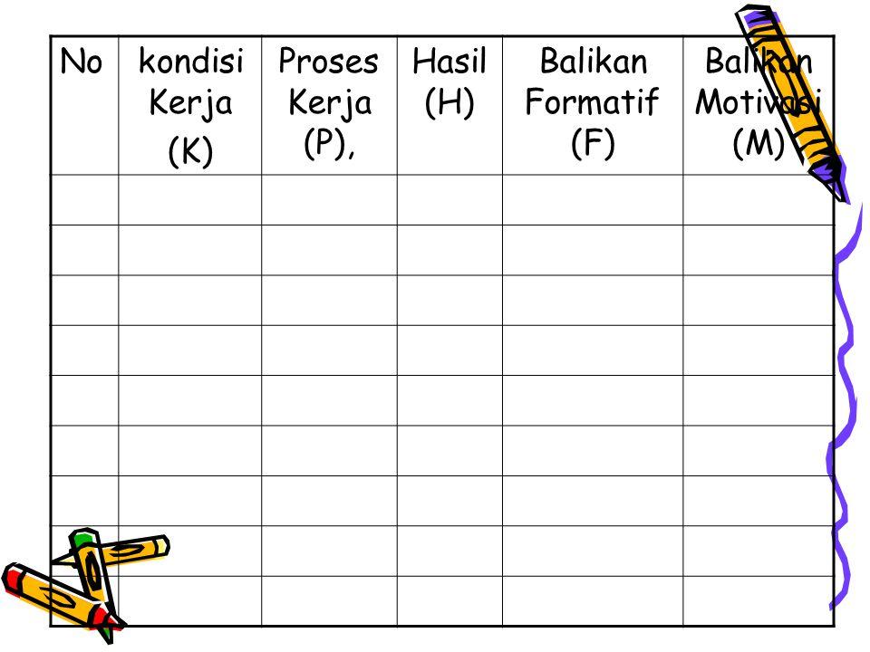 Nokondisi Kerja (K) Proses Kerja (P), Hasil (H) Balikan Formatif (F) Balikan Motivasi (M)