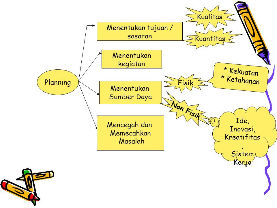 Planning Menentukan tujuan / sasaran Kualitas Kuantitas Menentukan kegiatan Menentukan Sumber Daya Fisik Non Fisik * Kekuatan * Ketahanan Ide, Inovasi, Kreatifitas, Sistem Kerja Mencegah dan Memecahkan Masalah