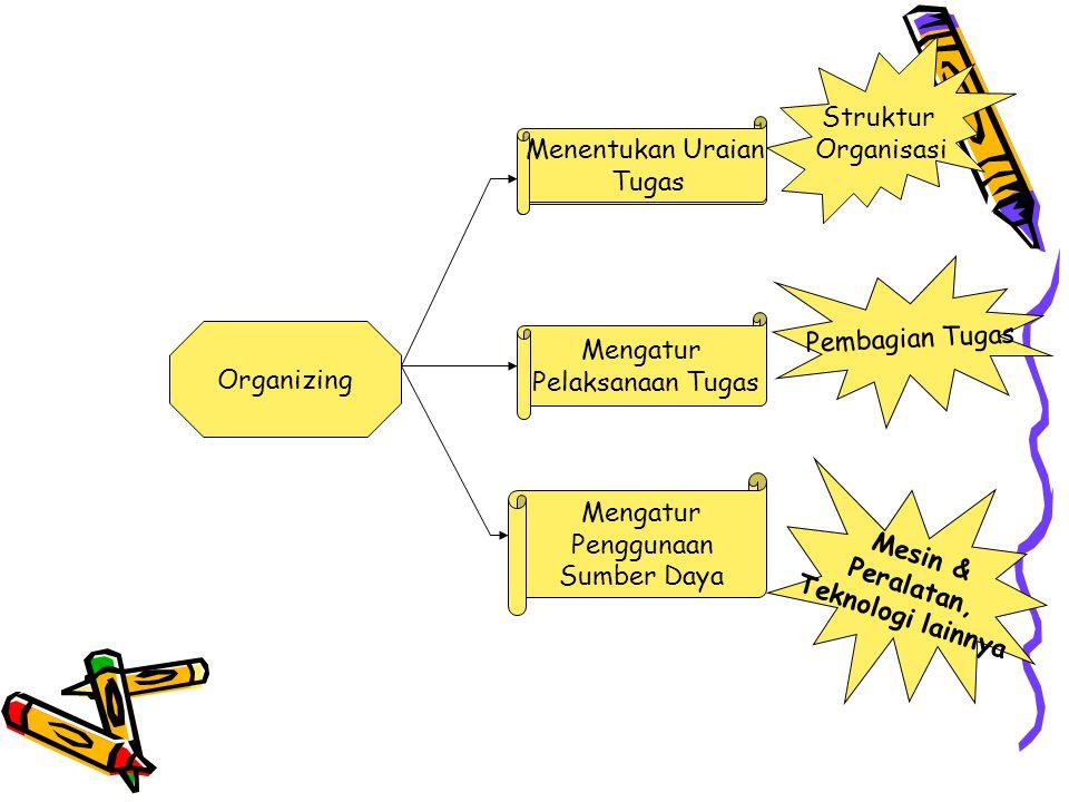 Organizing Menentukan Uraian Tugas Mengatur Pelaksanaan Tugas Mengatur Penggunaan Sumber Daya Struktur Organisasi Pembagian Tugas Mesin & Peralatan, T