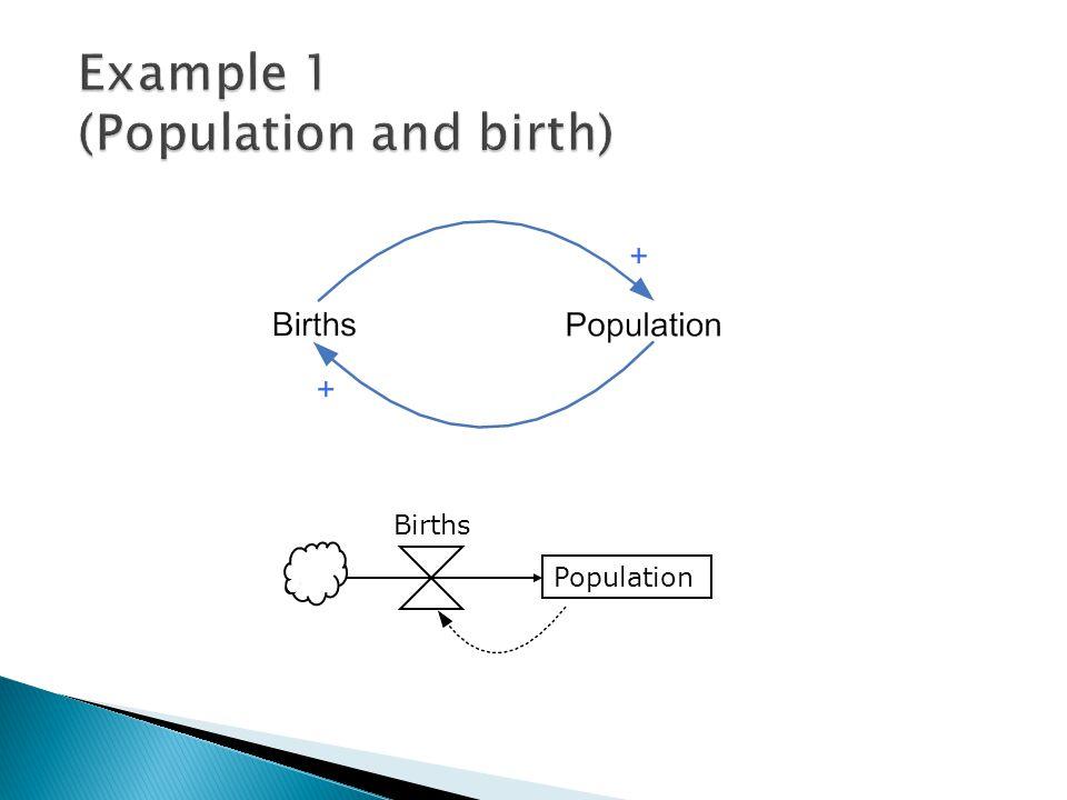 Births Population
