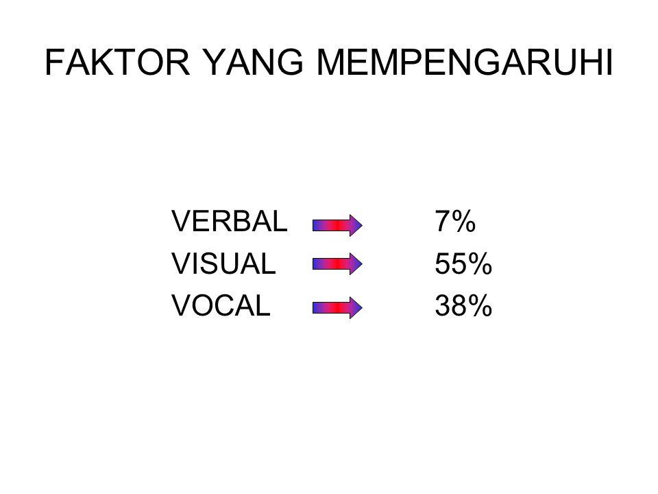 FAKTOR YANG MEMPENGARUHI VERBAL 7% VISUAL 55% VOCAL 38%