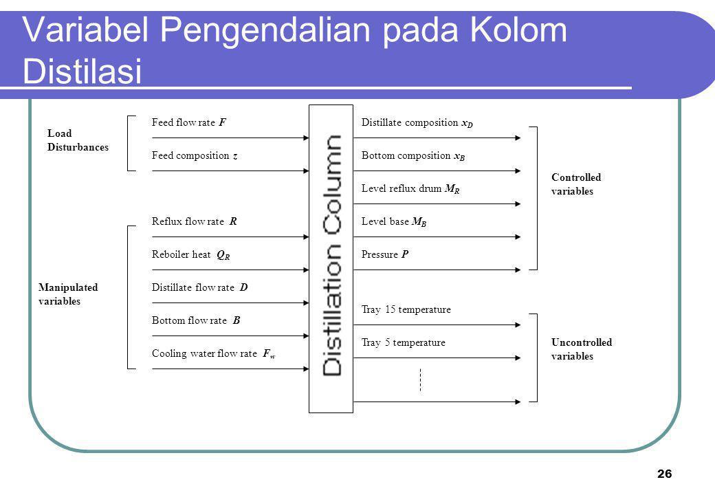26 Variabel Pengendalian pada Kolom Distilasi Feed flow rate F Feed composition z Distillate composition x D Distillate flow rate D Reflux flow rate R