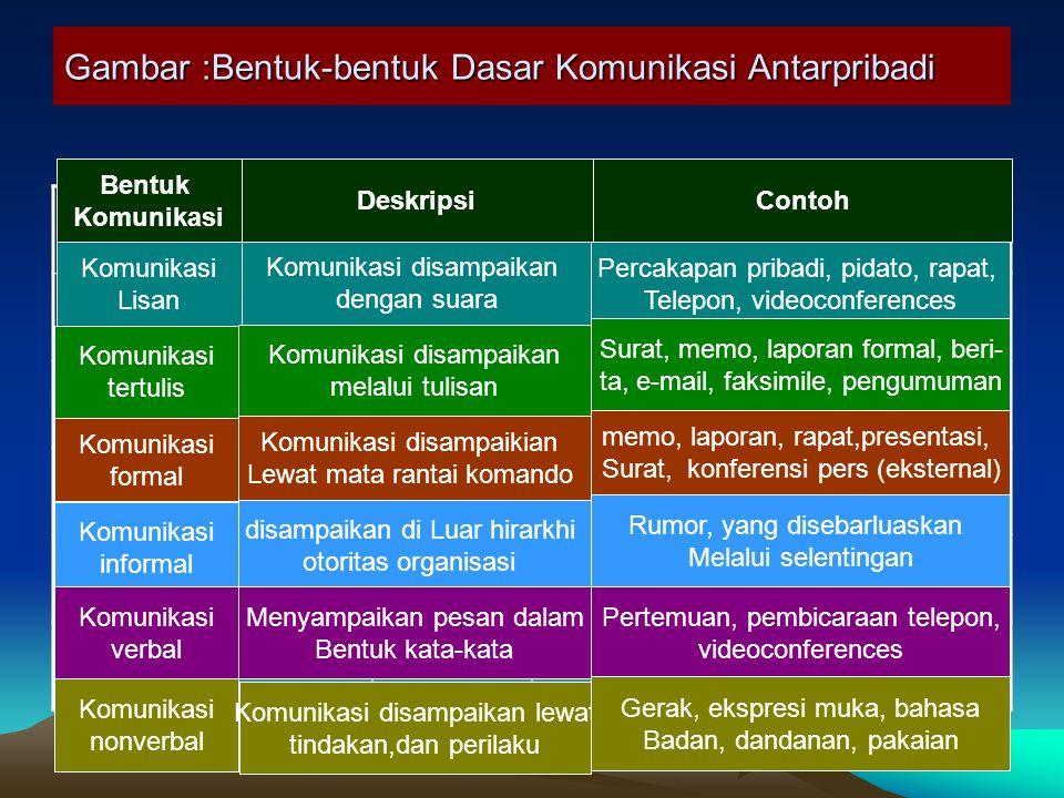 Gambar :Bentuk-bentuk Dasar Komunikasi Antarpribadi Komunikasi Lisan Komunikasi tertulis Komunikasi formal Komunikasi informal Komunikasi verbal Deskr
