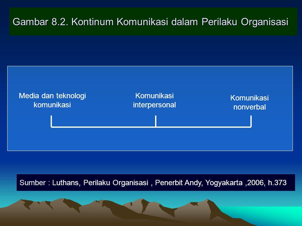 Gambar 8.2. Kontinum Komunikasi dalam Perilaku Organisasi Media dan teknologi komunikasi Komunikasi interpersonal Komunikasi nonverbal Sumber : Sumber