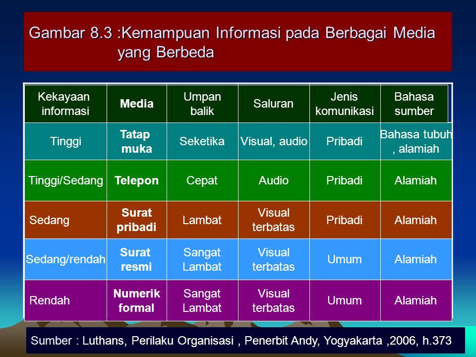 Gambar 8.3 :Kemampuan Informasi pada Berbagai Media yang Berbeda Tinggi Tinggi/Sedang Sedang Sedang/rendah Rendah Media Tatap muka Telepon Surat priba
