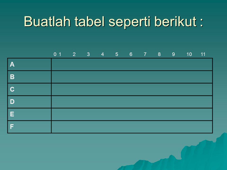 Buatlah tabel seperti berikut : 01234567891011 A B C D E F