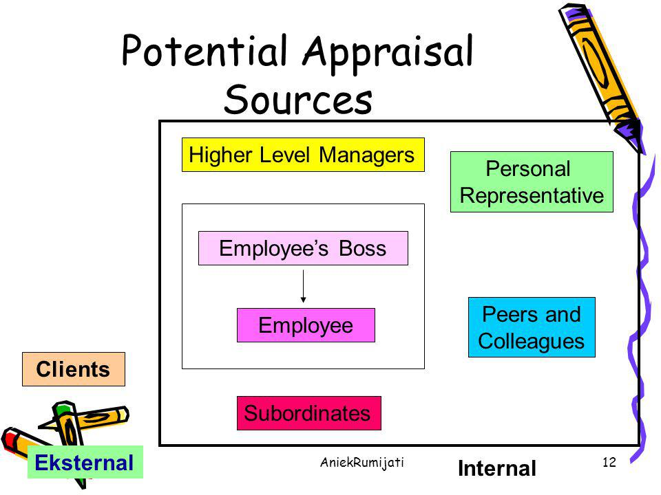 AniekRumijati12 Potential Appraisal Sources Higher Level Managers Employee's Boss Employee Subordinates Clients Personal Representative Peers and Coll