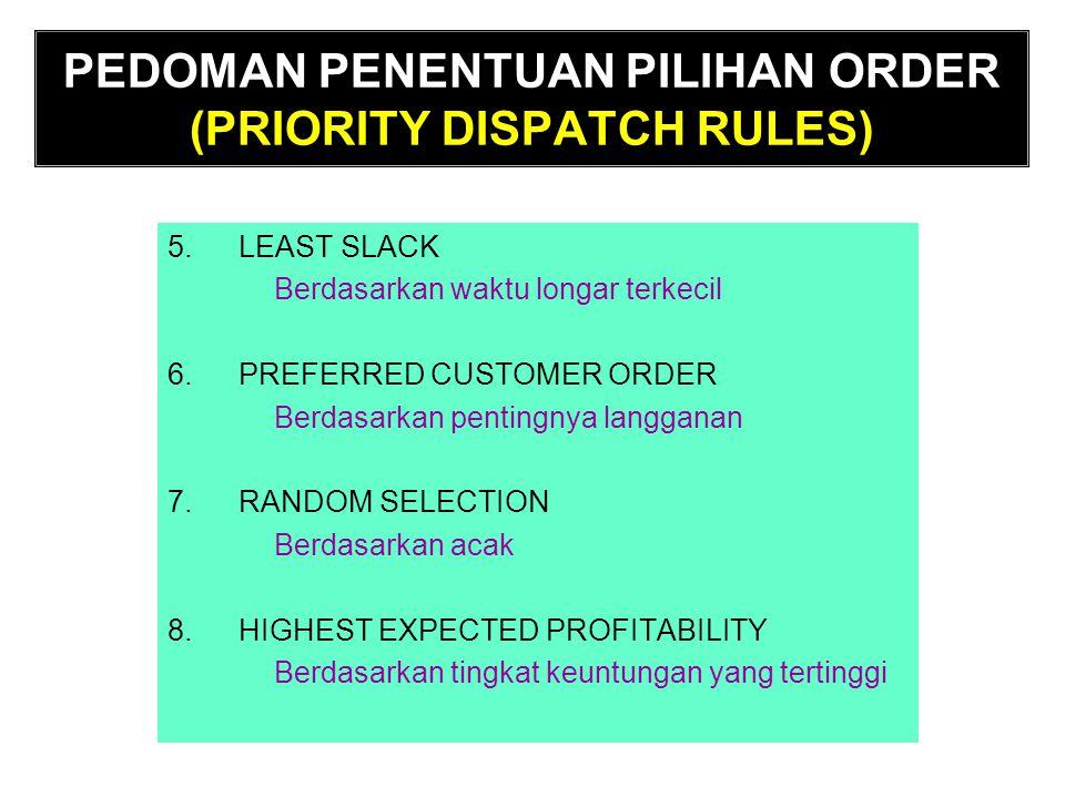 PEDOMAN PENENTUAN PILIHAN ORDER (PRIORITY DISPATCH RULES) 5.LEAST SLACK Berdasarkan waktu longar terkecil 6.PREFERRED CUSTOMER ORDER Berdasarkan penti