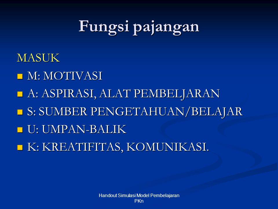 Fungsi pajangan MASUK  M: MOTIVASI  A: ASPIRASI, ALAT PEMBELJARAN  S: SUMBER PENGETAHUAN/BELAJAR  U: UMPAN-BALIK  K: KREATIFITAS, KOMUNIKASI. Han