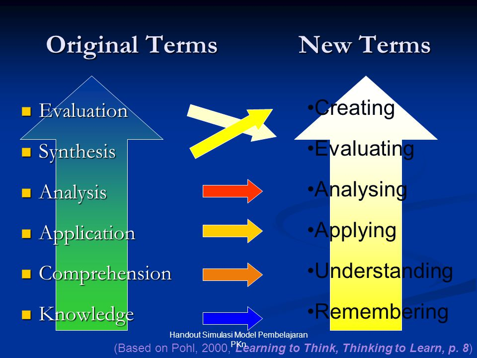 Original Terms New Terms  Evaluation  Synthesis  Analysis  Application  Comprehension  Knowledge •Creating •Evaluating •Analysing •Applying •Und