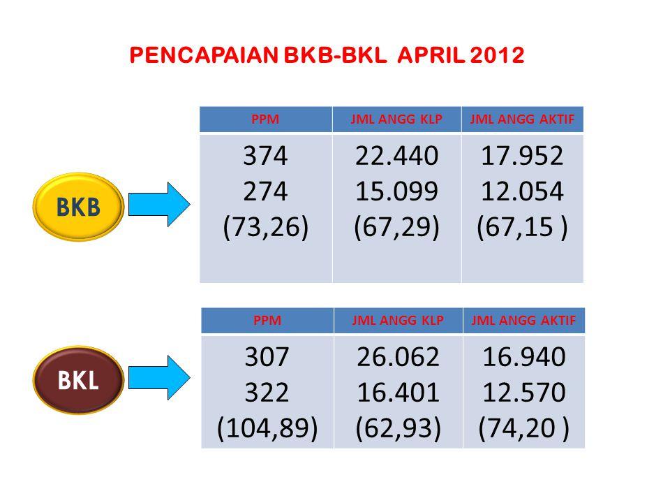 REMAJA AKTIF KLP PARIPURNA JML PIK REMAJA MAHASISWA TUMBUHTEGAKTEGAR 3.011 - 30 - 14 50 (357,14) 19 37 (194,74) 8 4 (50) BKR PENCAPAIAN BKR DAN UPPKS APRIL 2012 % KB UPPKS PRAS / KS I DATA BASE UPPKS ON LINE PENUMBUHANPEMBINAANPPM 94, 10 (95,13) 15 - 369 - 384 - UPP KS
